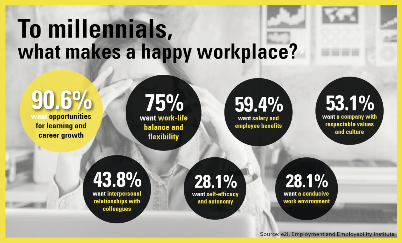 What Millennials Want - What makes a happy workplace