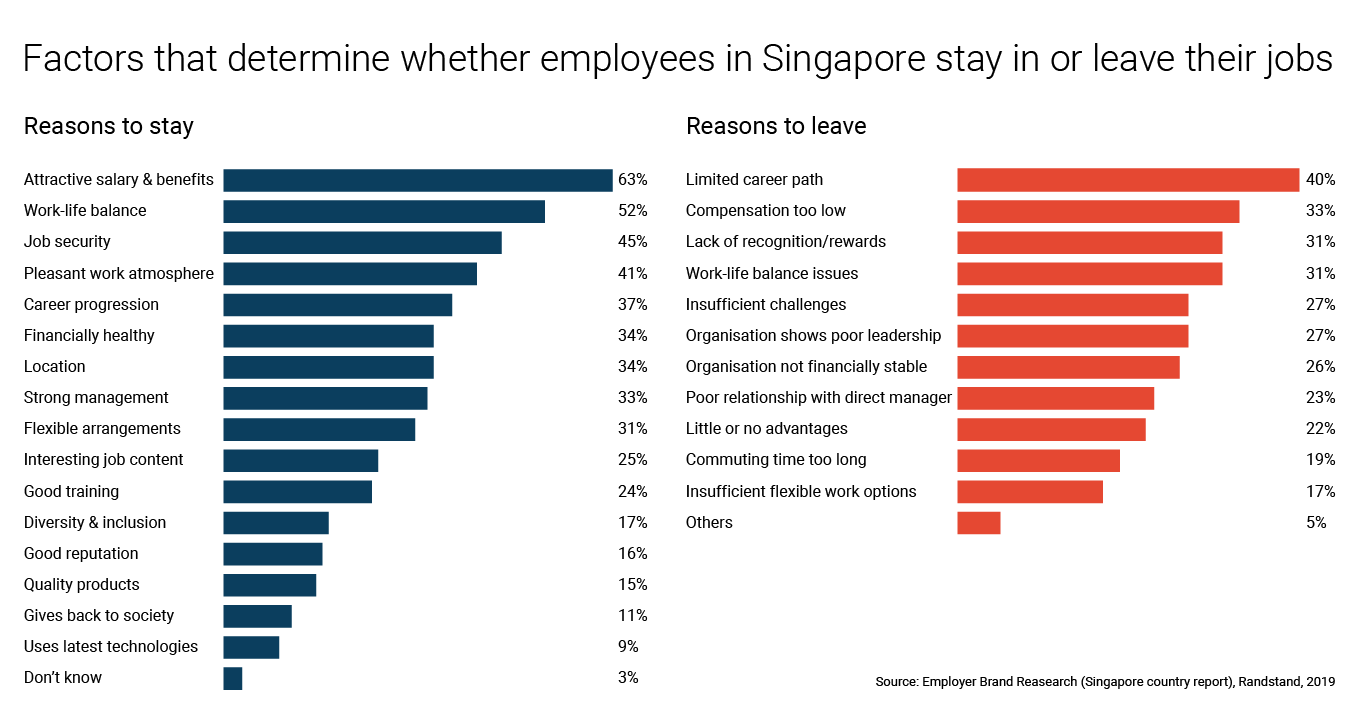 Randstad Singapore employer brand research - factors for workers in Singapore to stay or leave their jobs
